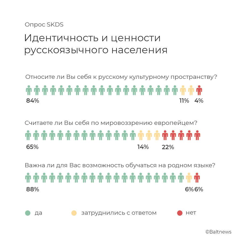 Опрос SKDS среди русскоязычного населения Латвии на тему идентичности и ценностей