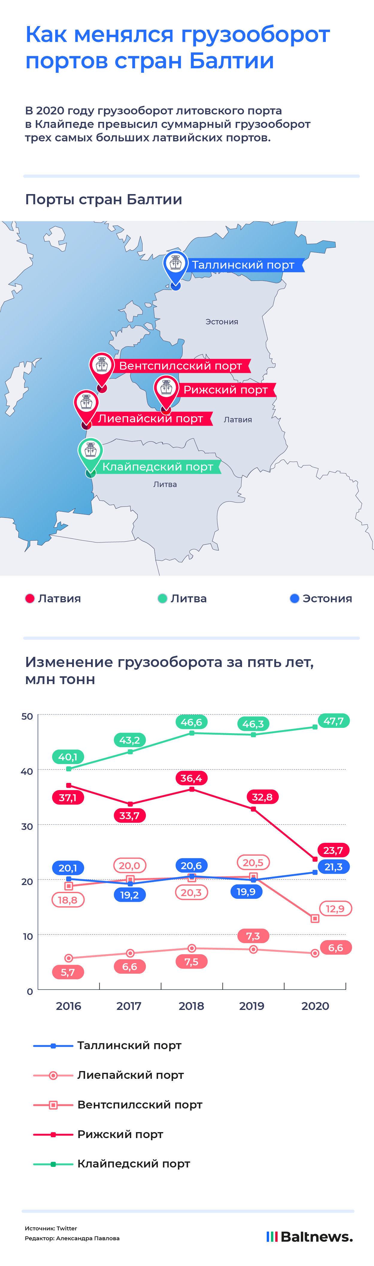 Транзит в портах Прибалтики